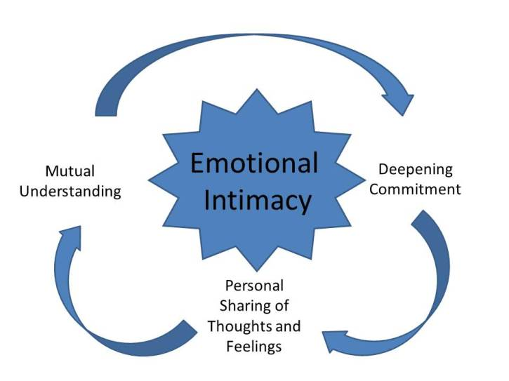 emotional-intimacy (1)