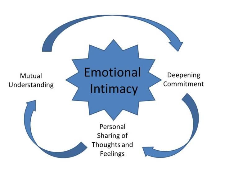 emotional-intimacy (1)