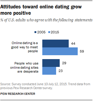 FT_16.02.29_onlineDating_attitudes